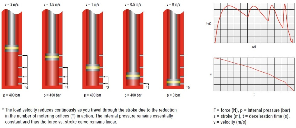 PRINCIPLE OF THROUBLE DRILL BORINGS FOR SHOCK DAMPERS INCLUDING FUEL TRAIN DIAGRAM