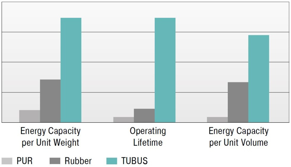 ACE tubus advantages compared to other damping elements
